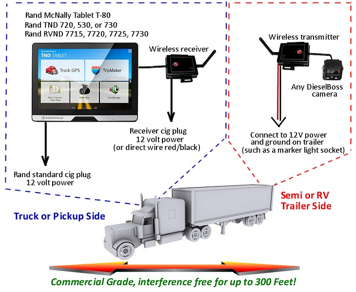 rand wireless gps camera dieselboss gps backup camera for rand mcnally truck and rv professional CCTV Connections and Diagram at nearapp.co