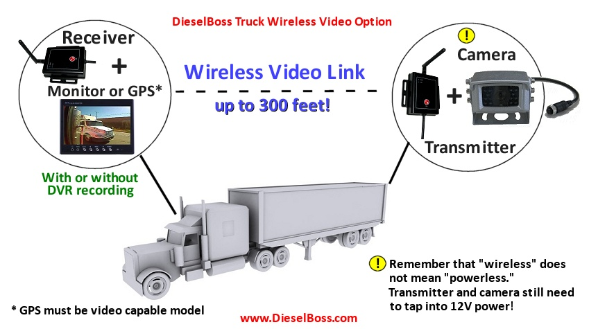 truck wireless camera recording system mobile dvr for car, truck, rv, or bus video recording multiple CCTV Connections and Diagram at nearapp.co