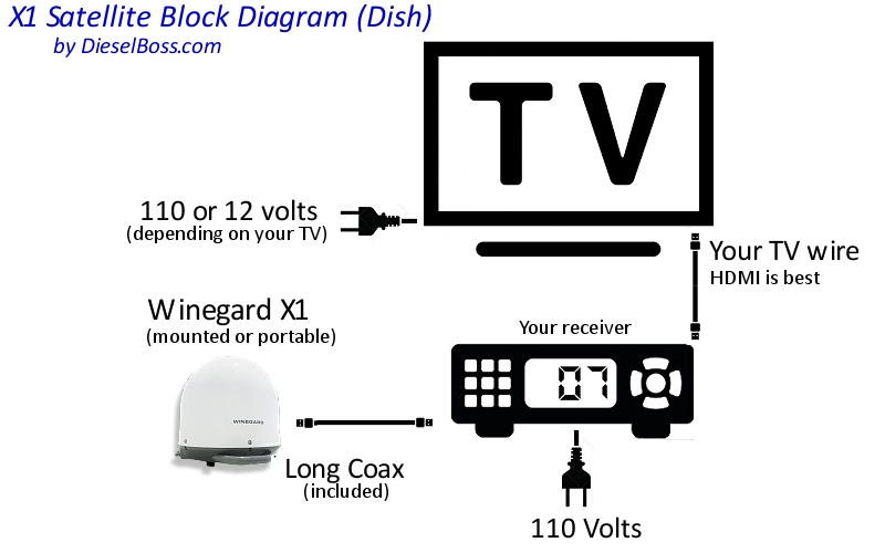 x1 (dish) connection diagram