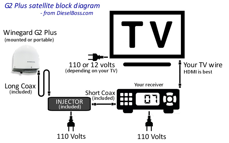 satellite tv hookup wiring diagram winegard satellite tv for truck drivers automatic stationary DirecTV SWM 8 Wiring Diagrams at mifinder.co