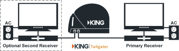 King Dish Tailgater and Quest Satellite TV system for semi Truck